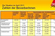 http://www2.dgb-jugend.de/w/gfx/medium/ausbildung/ausbildung_april_2013.jpg